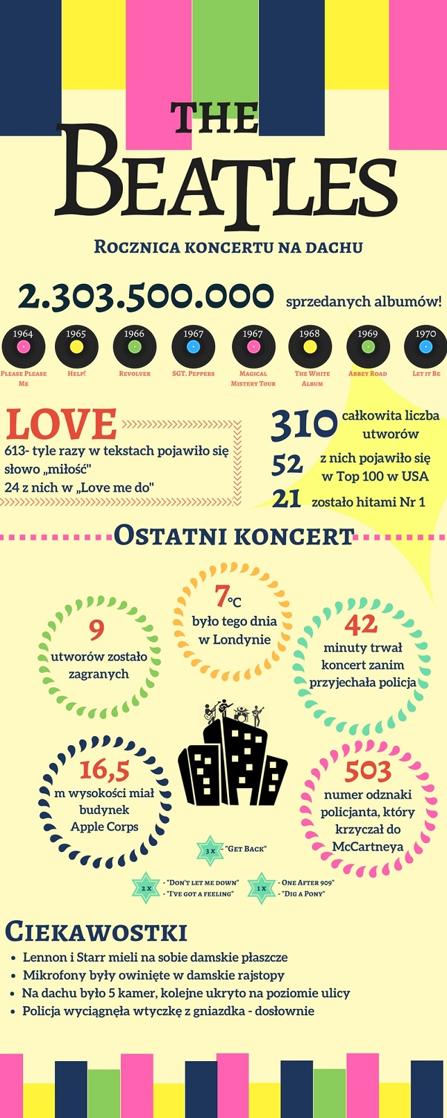 The Beatles Polska: Koncert na dachu graficznie